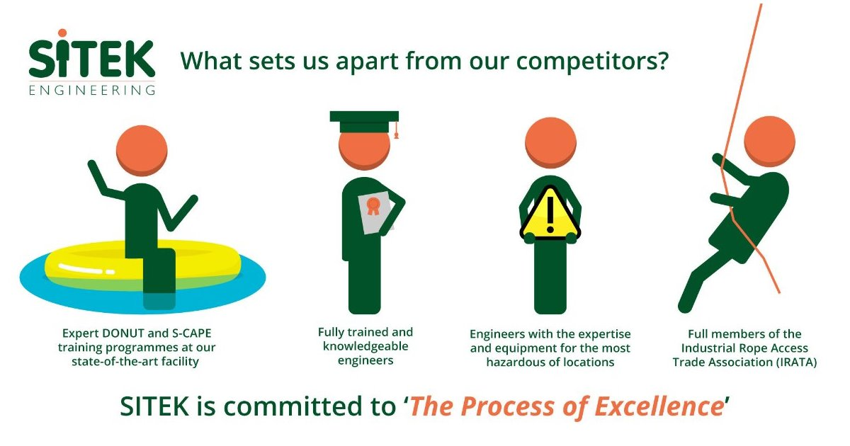 What Sets Us Apart from our Competitors?