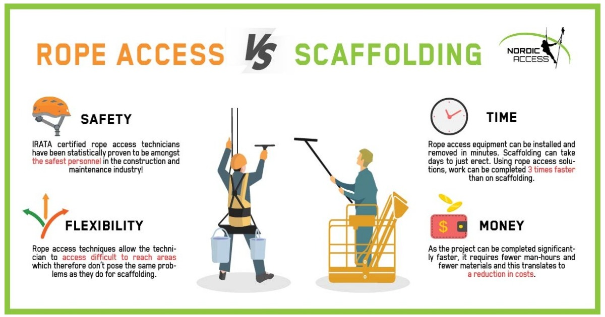 The endless battle between rope access and scaffolding